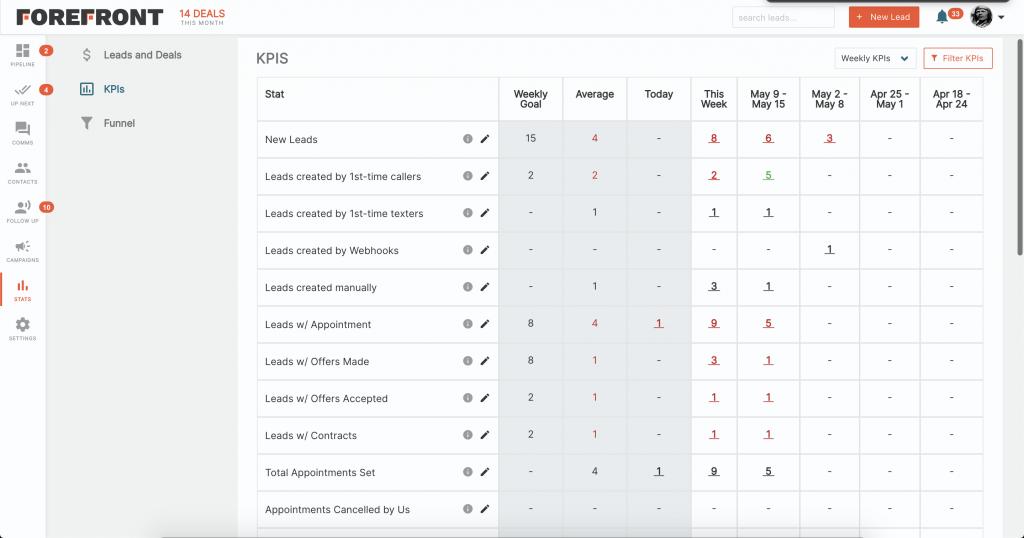 Forefront CRM KPI's